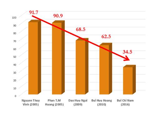 Biểu đồ thể hiện hiệu quả tiêu diệt HP gây bệnh dạ dày bị giảm sút trầm trọng qua các năm
