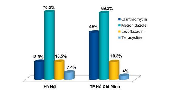 Tỷ lệ HP kháng kháng sinh tại Hà Nội và TP.HCM